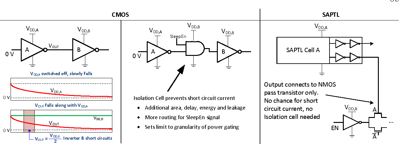 PDF] Emerging Power-Gating Techniques for Low Power Digital Circuits