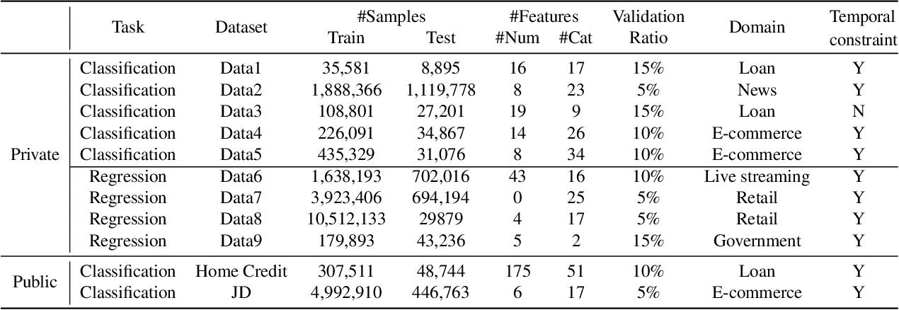Figure 2 for TabGNN: Multiplex Graph Neural Network for Tabular Data Prediction