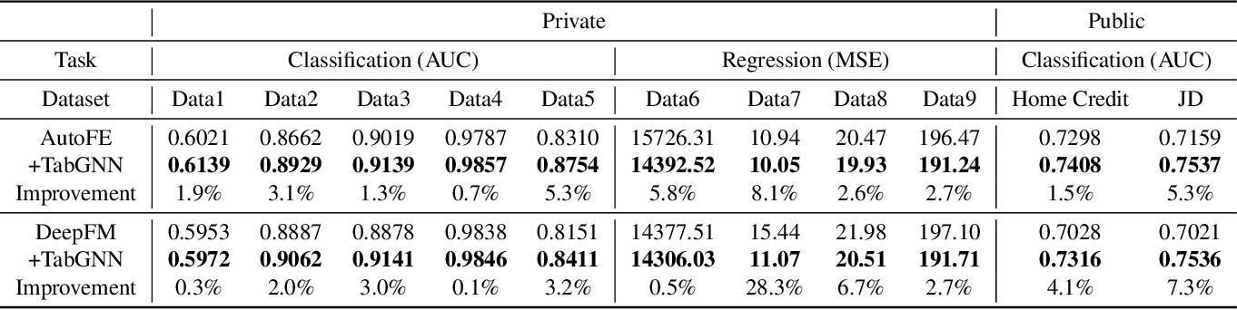 Figure 4 for TabGNN: Multiplex Graph Neural Network for Tabular Data Prediction