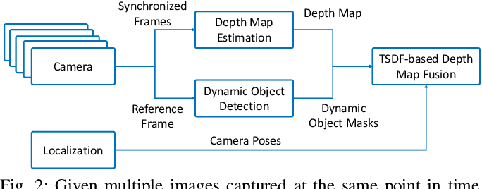 Figure 2 for Real-Time Dense Mapping for Self-driving Vehicles using Fisheye Cameras