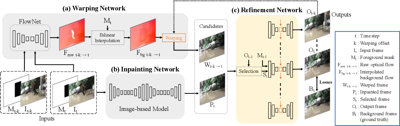 PDF] VORNet: Spatio-temporally Consistent Video Inpainting for