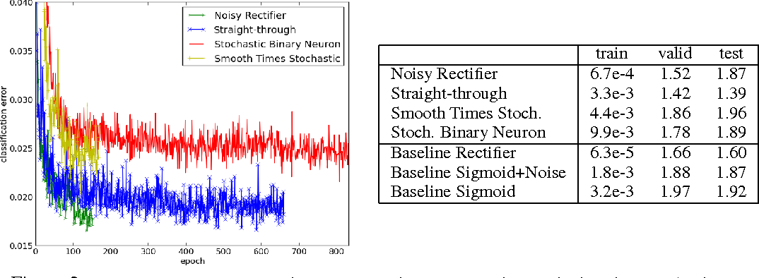 Figure 2 for Estimating or Propagating Gradients Through Stochastic Neurons for Conditional Computation