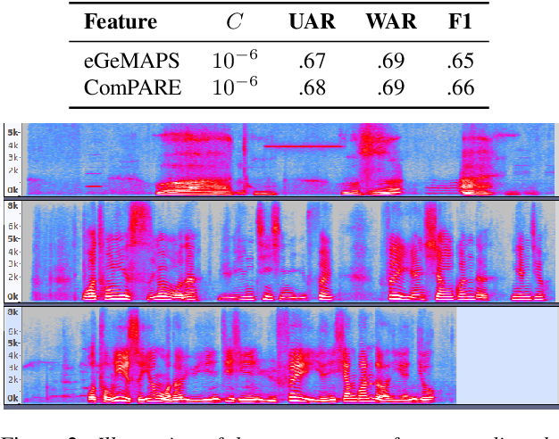 Figure 4 for An Early Study on Intelligent Analysis of Speech under COVID-19: Severity, Sleep Quality, Fatigue, and Anxiety