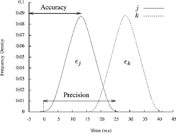 Evaluation of EtherCAT Distributed Clock Performance - Semantic Scholar