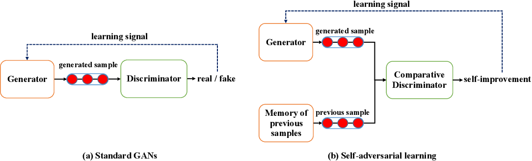 Figure 1 for Self-Adversarial Learning with Comparative Discrimination for Text Generation