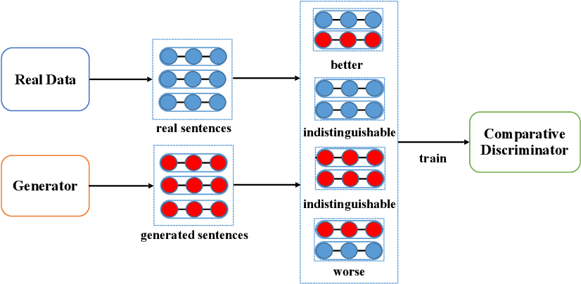Figure 3 for Self-Adversarial Learning with Comparative Discrimination for Text Generation