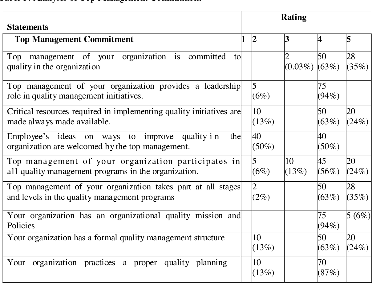 PDF] EVALUATION OF FACTORS INFLUENCING TOTAL QUALITY