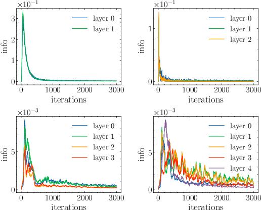 Figure 3 for PAC-Bayes Information Bottleneck