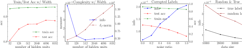 Figure 4 for PAC-Bayes Information Bottleneck