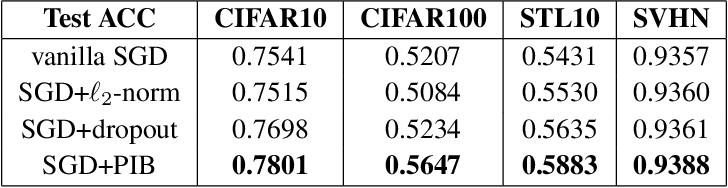 Figure 2 for PAC-Bayes Information Bottleneck