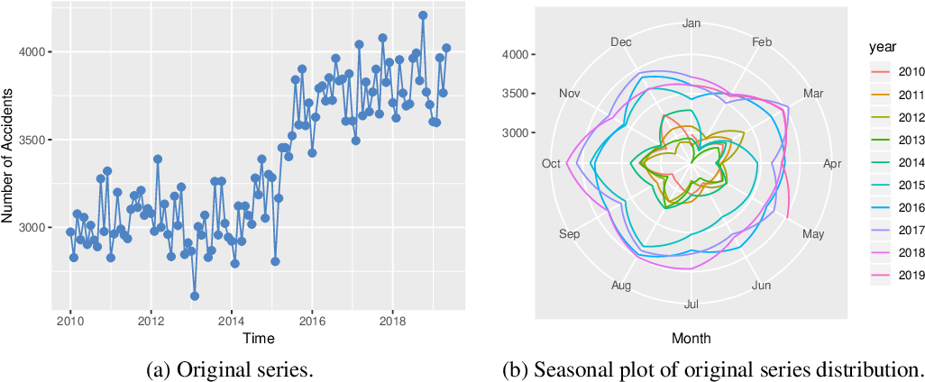 Figure 1 for Application of Time Series Analysis to Traffic Accidents in Los Angeles