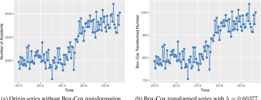 Figure 3 for Application of Time Series Analysis to Traffic Accidents in Los Angeles
