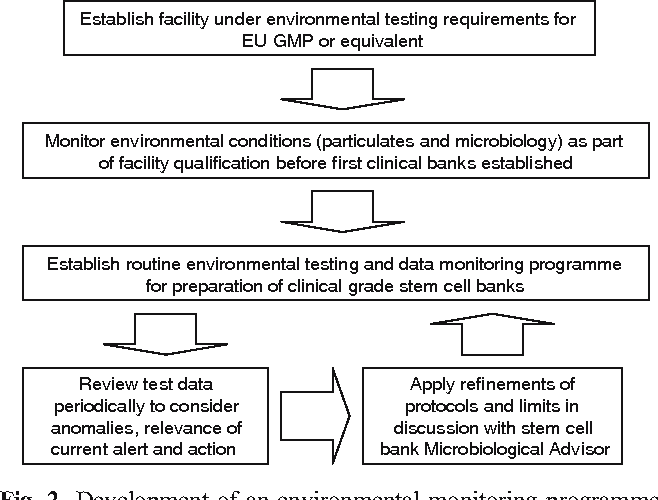 Environmental monitoring in stem cell banks - Semantic Scholar