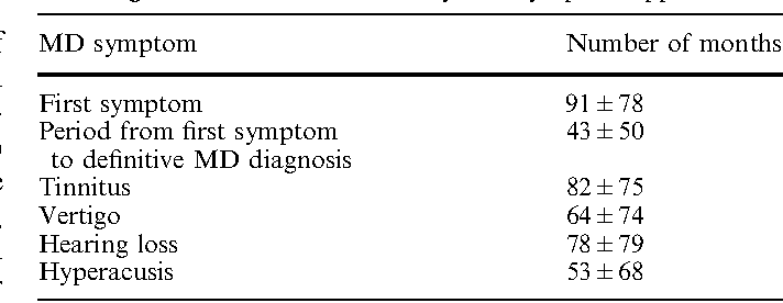 Table 1 Time evolution since first symptom to first visit, to definitive diagnosis for MD and for every MD symptom appearance