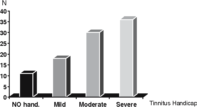 Fig. 4 Classification according to THI score group. N number of patients, No handicap 0–16%, mild 18–34%, moderate 36–54%, severe >56%