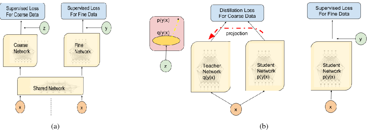 Figure 2 for Improving Span-based Question Answering Systems with Coarsely Labeled Data
