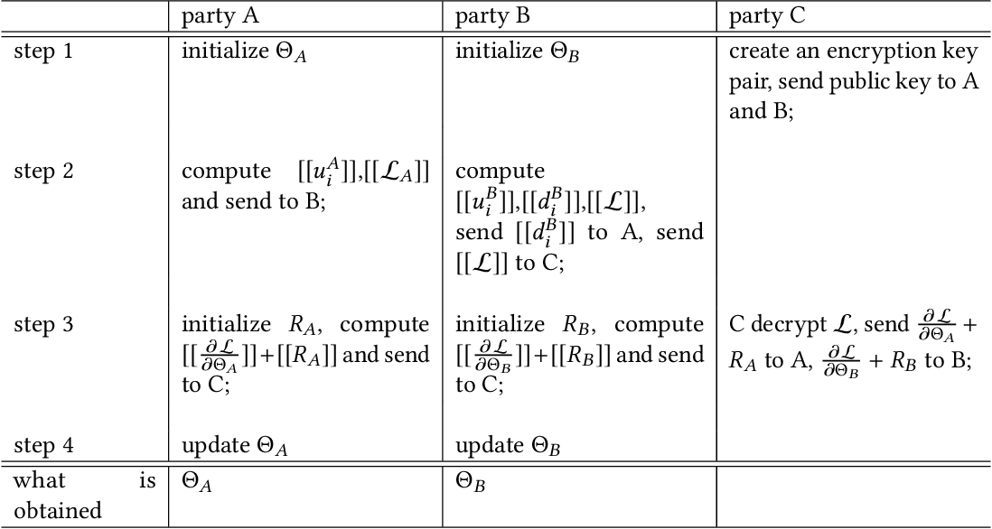 Figure 2 for Federated Machine Learning: Concept and Applications