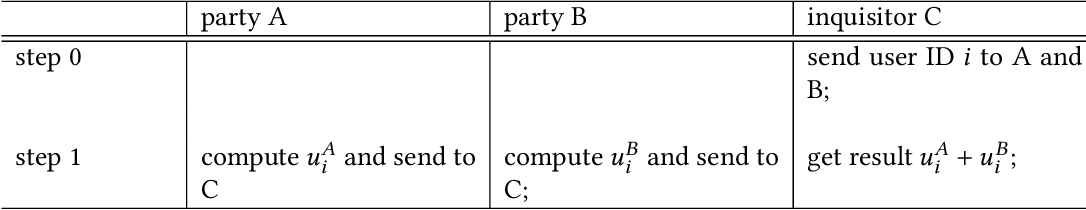 Figure 4 for Federated Machine Learning: Concept and Applications