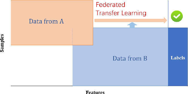 Figure 3 for Federated Machine Learning: Concept and Applications