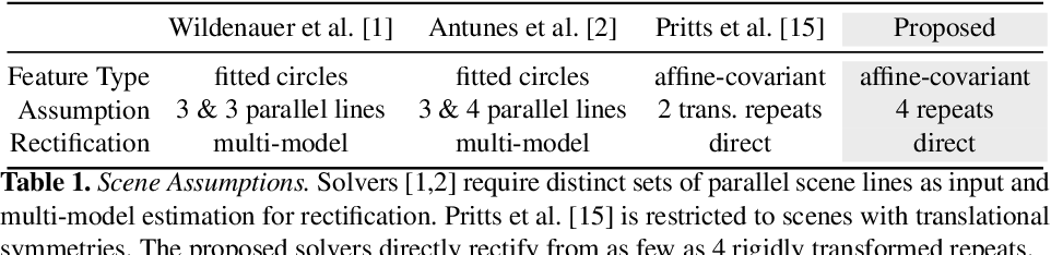 Figure 2 for Rectification from Radially-Distorted Scales
