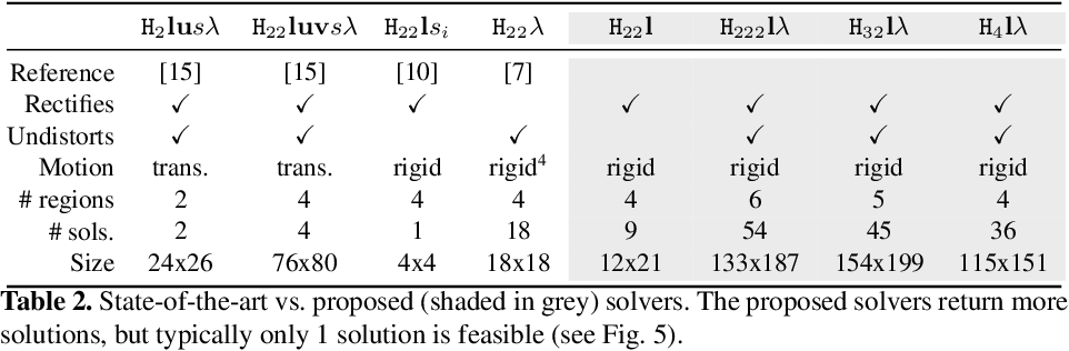 Figure 4 for Rectification from Radially-Distorted Scales