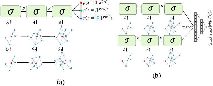 Figure 1 for Node Embedding over Temporal Graphs
