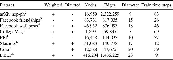 Figure 2 for Node Embedding over Temporal Graphs