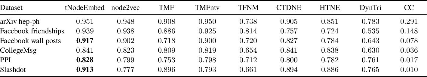 Figure 3 for Node Embedding over Temporal Graphs