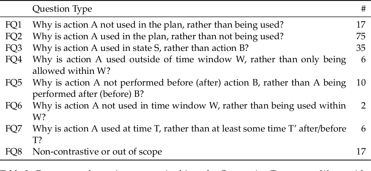 Figure 3 for Contrastive Explanations of Plans Through Model Restrictions