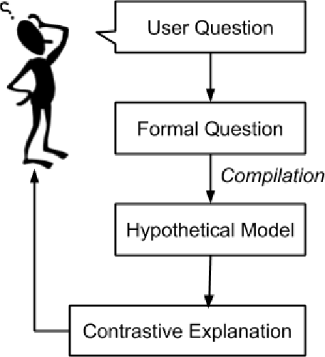 Figure 2 for Contrastive Explanations of Plans Through Model Restrictions