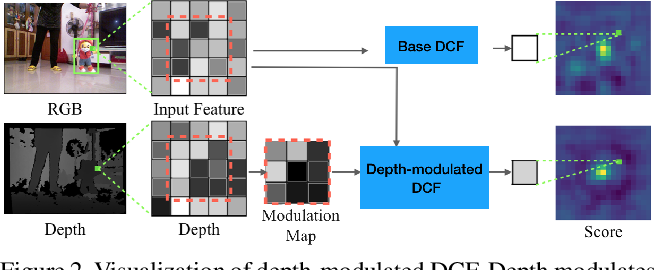 Figure 3 for DAL -- A Deep Depth-aware Long-term Tracker