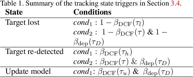 Figure 2 for DAL -- A Deep Depth-aware Long-term Tracker