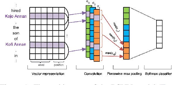Figure 2 for Deep Neural Approaches to Relation Triplets Extraction: A Comprehensive Survey