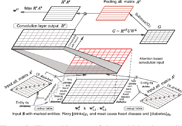 Figure 4 for Deep Neural Approaches to Relation Triplets Extraction: A Comprehensive Survey