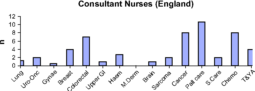 Fig. 5. Consultant Nurses (Cancer and Palliative care all groups).Uro-onc: urological oncol M. dermat: malignant dermatology; Pall care: Palliative Care; Chemo: Chemotherapy; T&YA