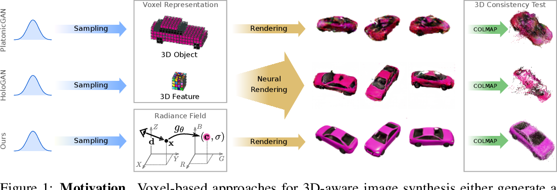 Figure 1 for GRAF: Generative Radiance Fields for 3D-Aware Image Synthesis
