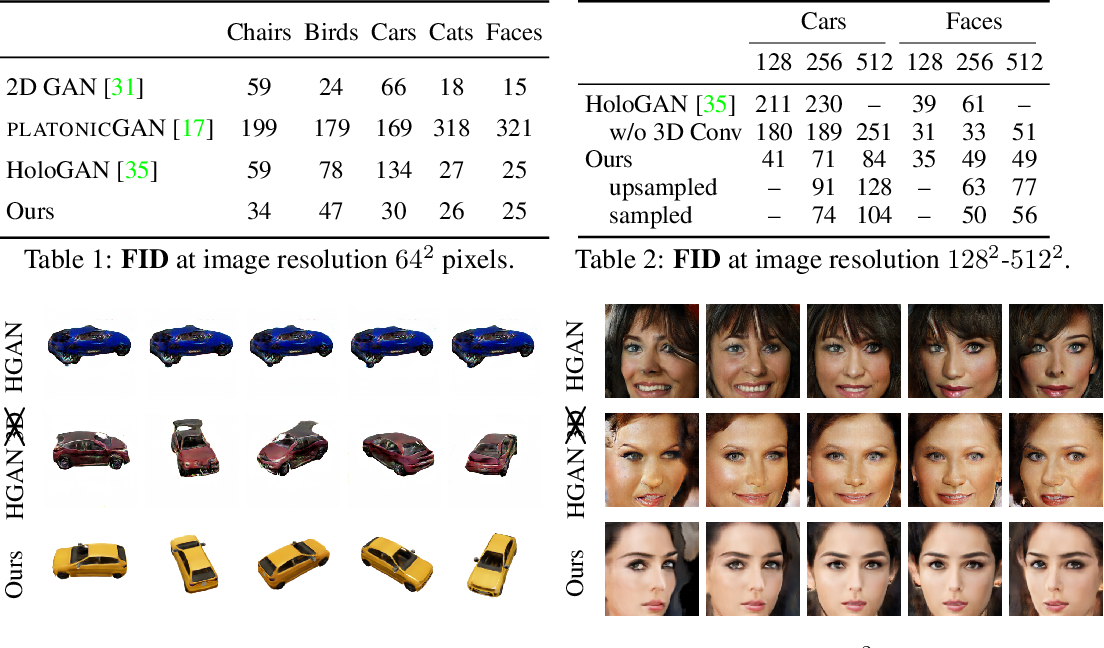 Figure 2 for GRAF: Generative Radiance Fields for 3D-Aware Image Synthesis