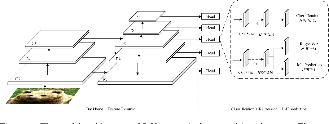 Figure 1 for IoU-aware Single-stage Object Detector for Accurate Localization