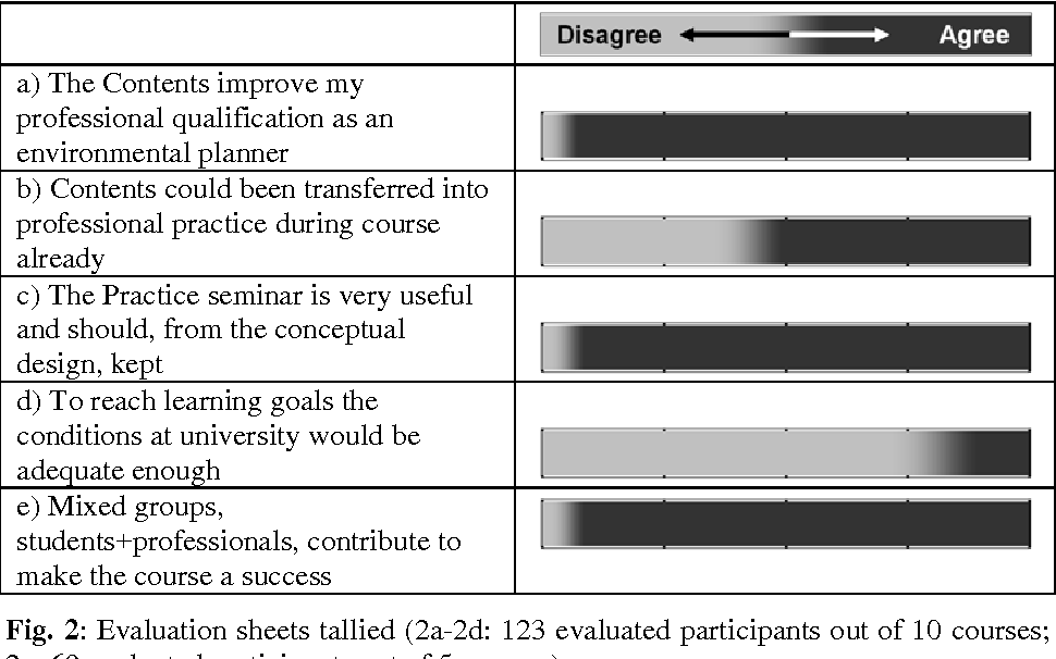 Fig. 2: Evaluation sheets tallied (2a-2d: 123 evaluated participants out of 10 courses; 2e: 69 evaluated participants out of 5 courses)