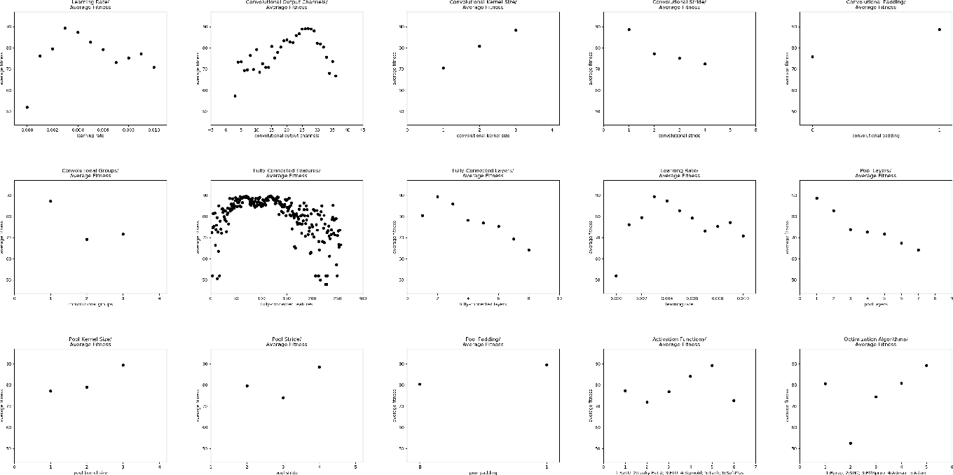 Figure 2 for Evolutionary Deep Learning to Identify Galaxies in the Zone of Avoidance