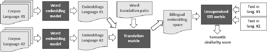 Figure 1 for A Resource-Light Method for Cross-Lingual Semantic Textual Similarity