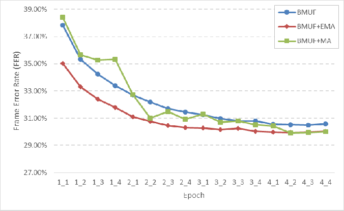 Figure 2 for Exponential Moving Average Model in Parallel Speech Recognition Training