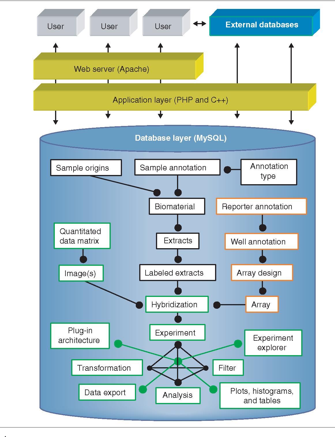 Figure 3 from BioArray Software Environment (BASE): a platform for ...