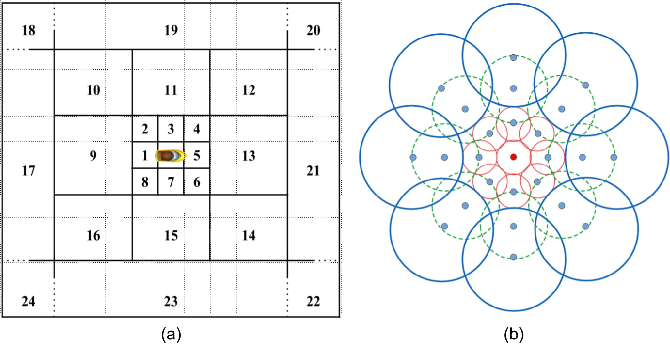 Figure 3 for Scalable Multi-Robot System for Non-myopic Spatial Sampling