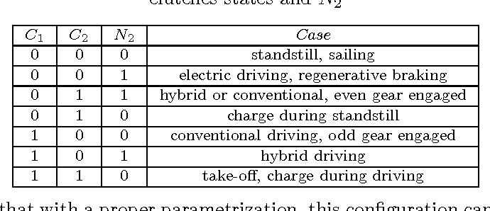 Table 1. Hybrid DCT modes as functions of clutches states and N2