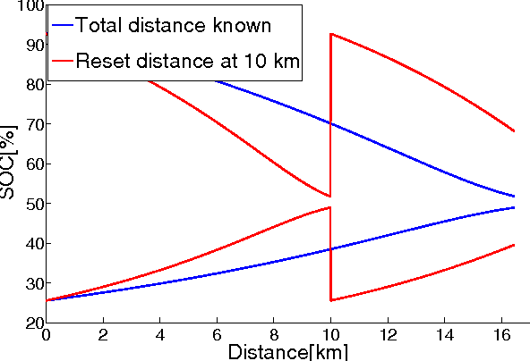 Fig. 3. SOC limits for 2 cases: total distance known and reset distance fixed at 10 km, respectively