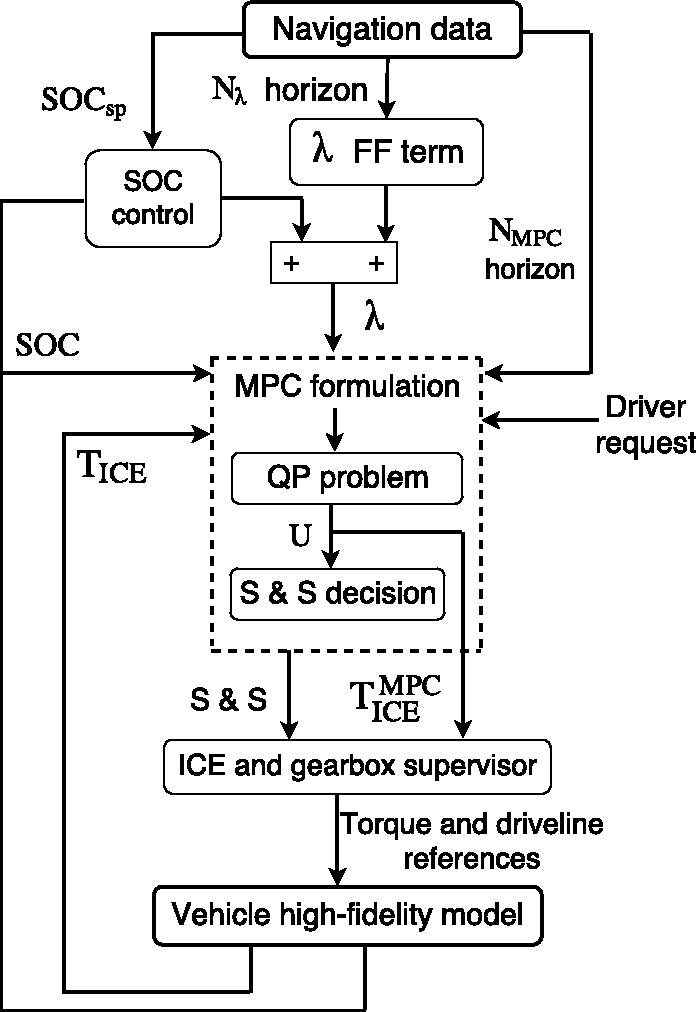 Fig. 4. Generic representation of the control structure; in present study, SOCsp was set constant. S&S stands for stop & start