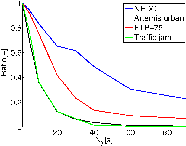 Fig. 5. Ratio of the frequency content for different prediction horizon values and drive cycles