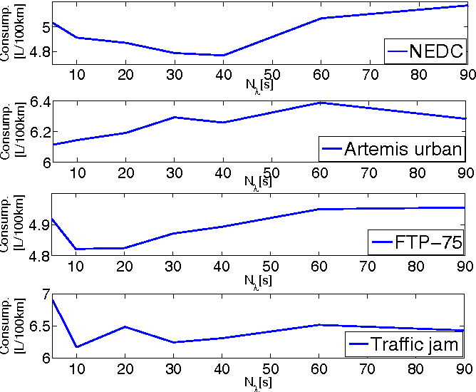 Fig. 7. Evolution of the normalized consumption w.r.t. Nλ for different drive - cycles