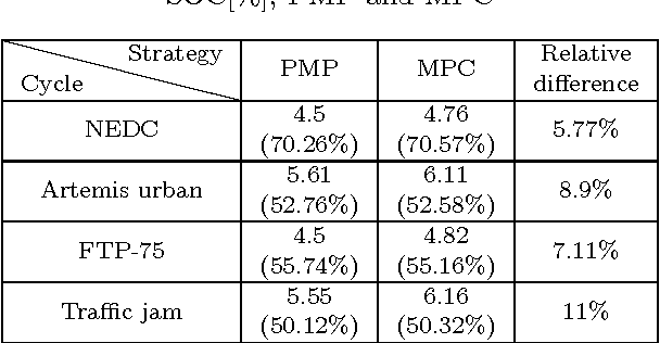 Table 2. Fuel consumption [L/100km] and final SOC[%], PMP and MPC